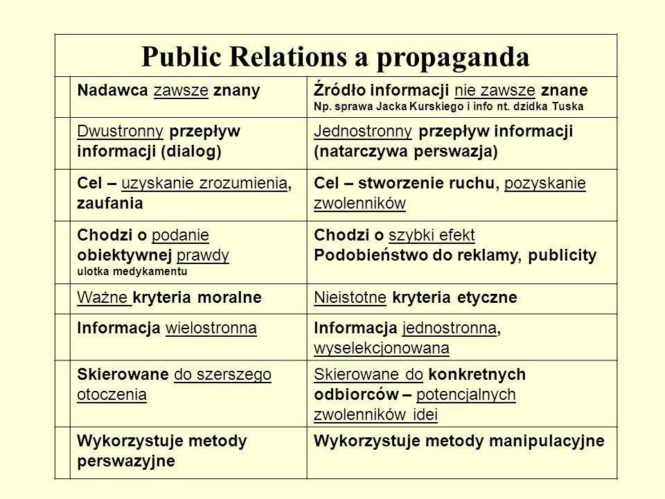 Public Relations a propaganda
