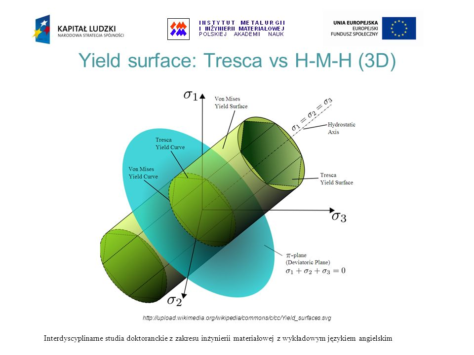 Yield surface: Tresca vs H-M-H (3D)