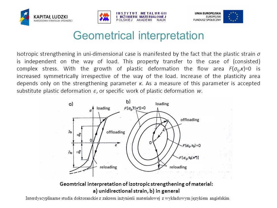 Geometrical interpretation