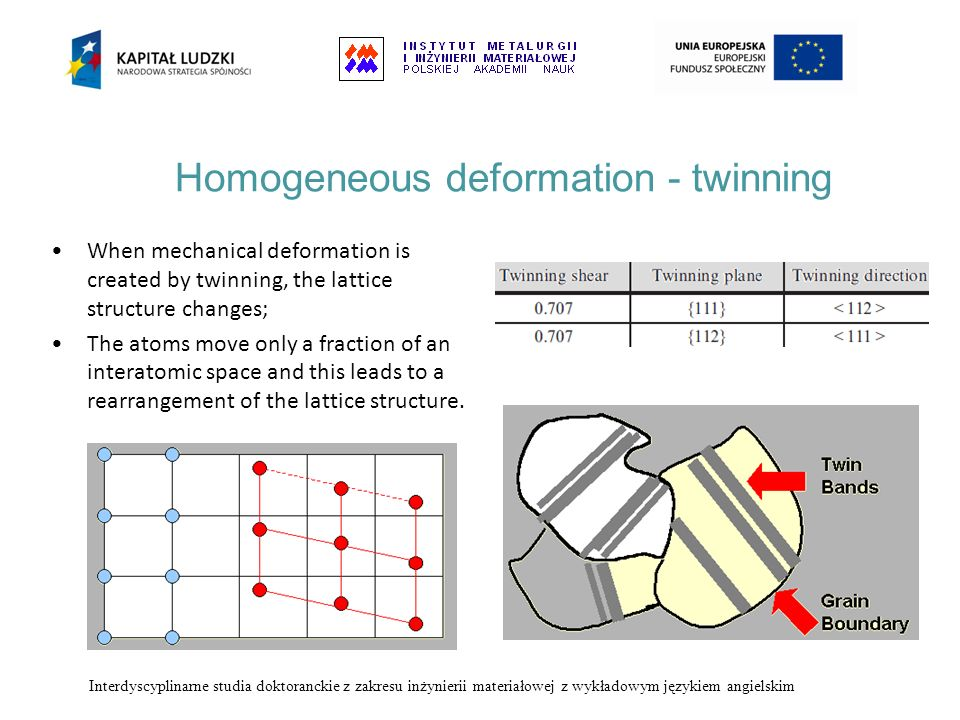 Homogeneous deformation - twinning