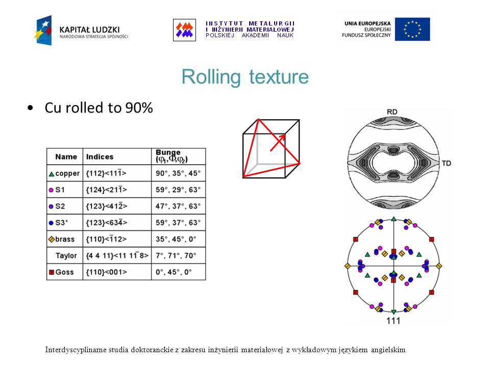 Rolling texture Cu rolled to 90%