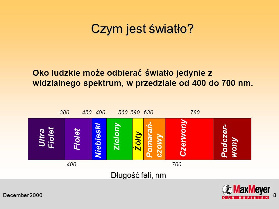 Czym jest światło Oko ludzkie może odbierać światło jedynie z widzialnego spektrum, w przedziale od 400 do 700 nm.