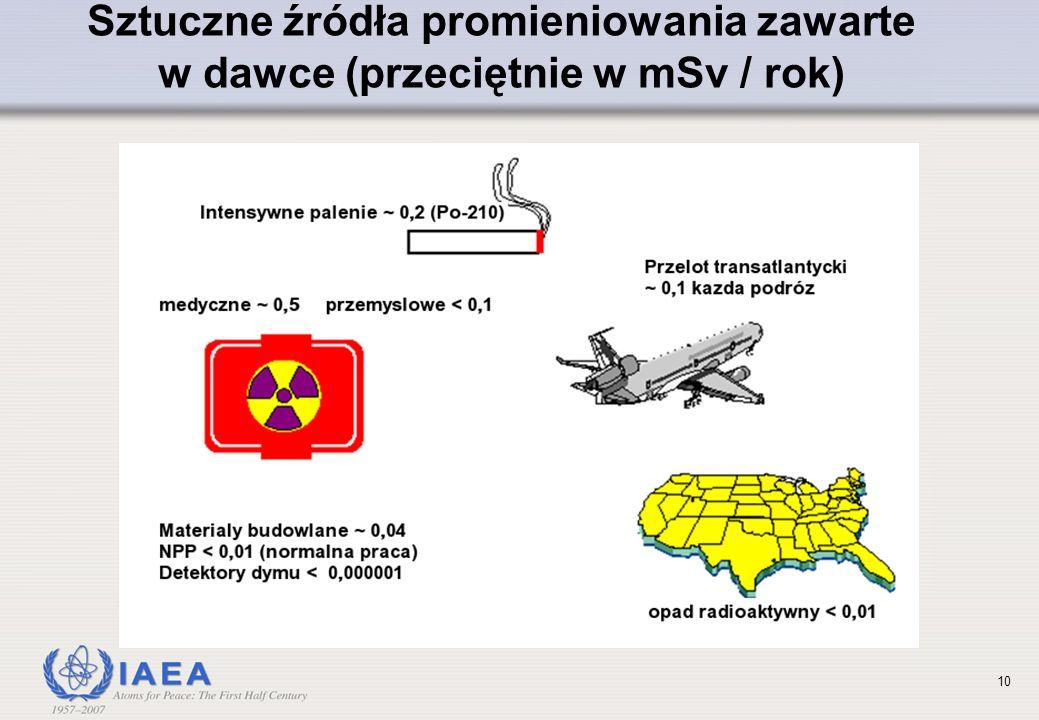 Sztuczne źródła promieniowania zawarte w dawce (przeciętnie w mSv / rok)