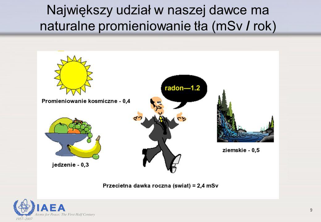 Największy udział w naszej dawce ma naturalne promieniowanie tła (mSv / rok)