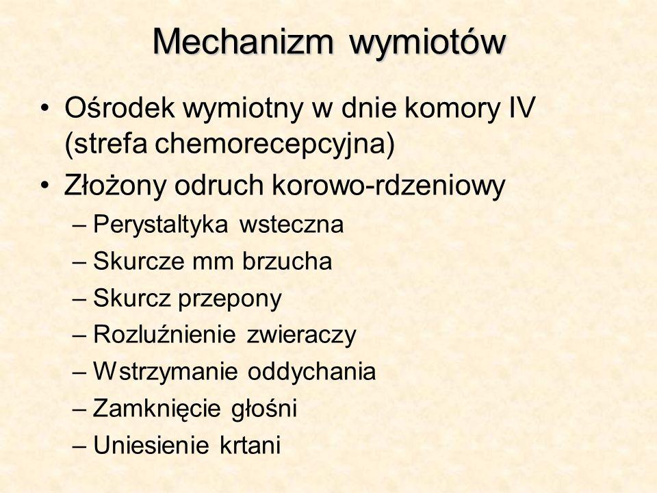 Mechanizm wymiotów Ośrodek wymiotny w dnie komory IV (strefa chemorecepcyjna) Złożony odruch korowo-rdzeniowy.