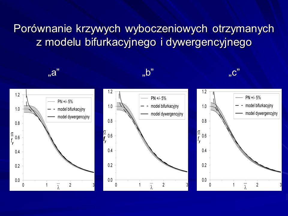 Porównanie krzywych wyboczeniowych otrzymanych z modelu bifurkacyjnego i dywergencyjnego