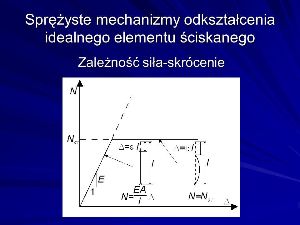Sprężyste mechanizmy odkształcenia idealnego elementu ściskanego