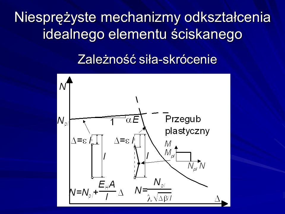 Niesprężyste mechanizmy odkształcenia idealnego elementu ściskanego