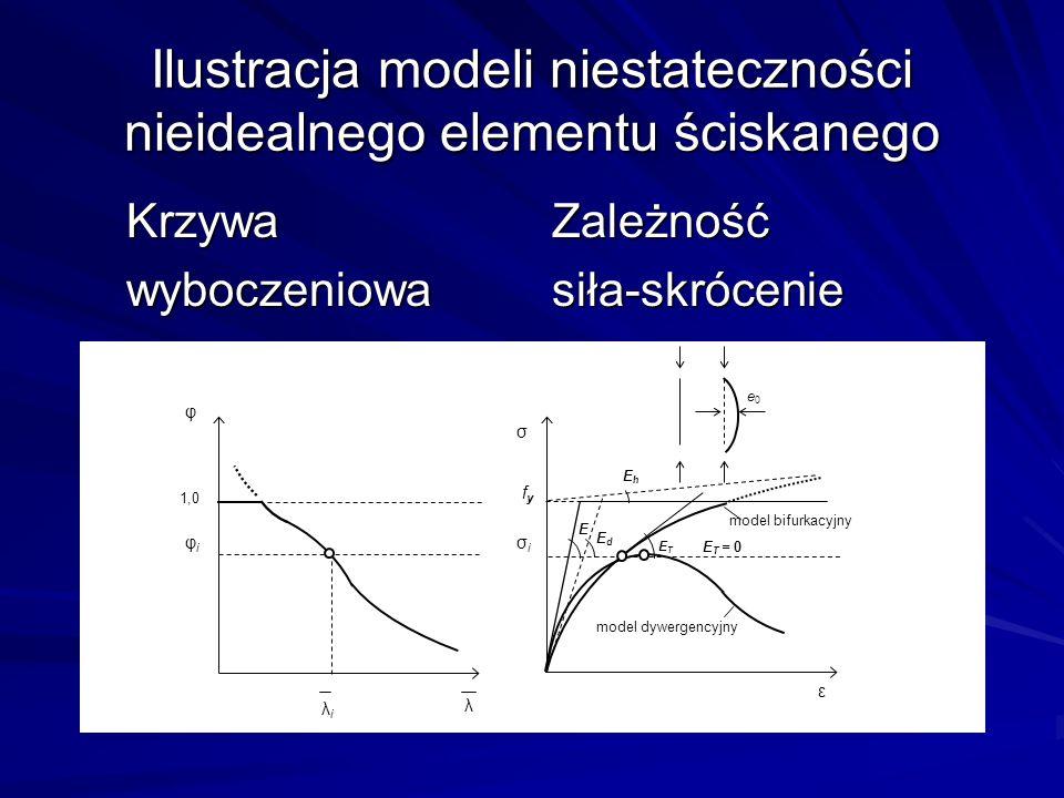 Ilustracja modeli niestateczności nieidealnego elementu ściskanego