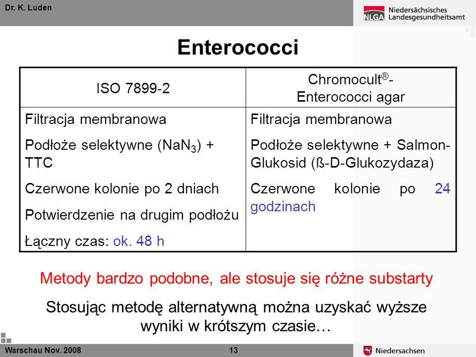 Enterococci Metody bardzo podobne, ale stosuje się różne substarty