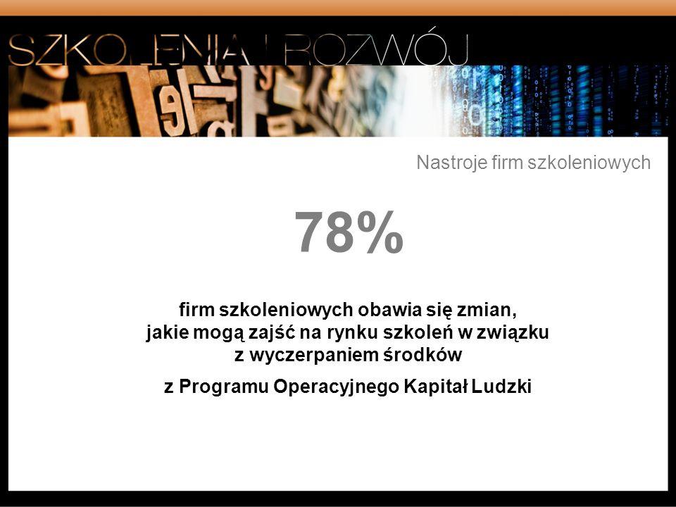 78% Nastroje firm szkoleniowych