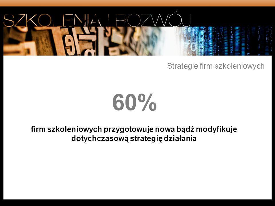 60% Strategie firm szkoleniowych