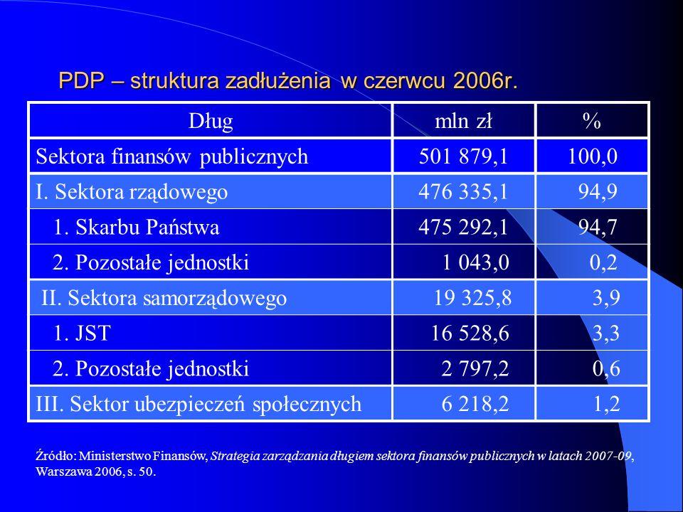 PDP – struktura zadłużenia w czerwcu 2006r.