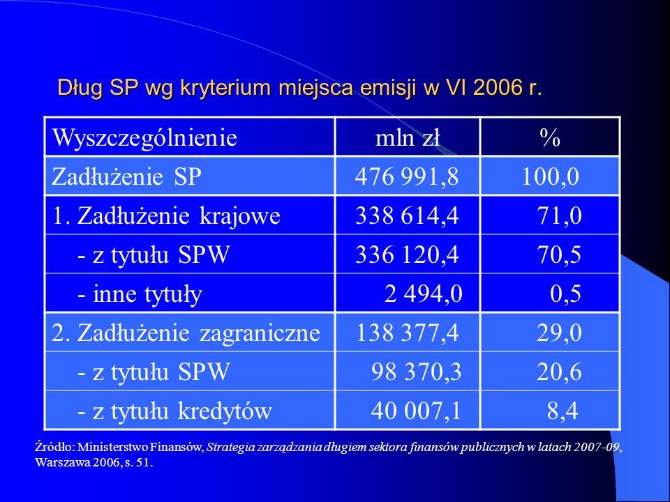 Dług SP wg kryterium miejsca emisji w VI 2006 r.