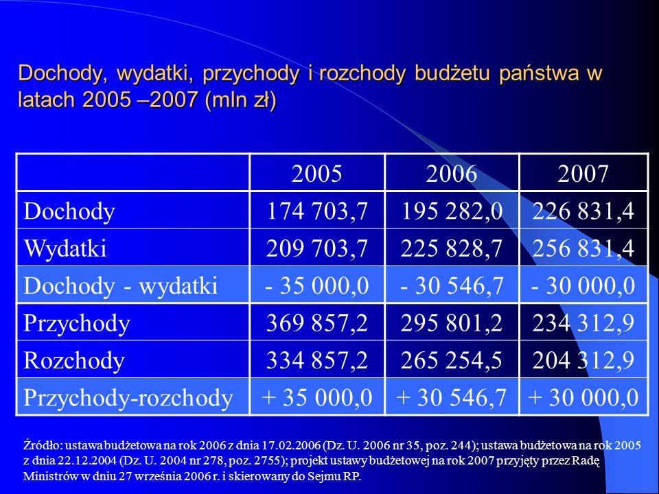 Dochody, wydatki, przychody i rozchody budżetu państwa w latach 2005 –2007 (mln zł)