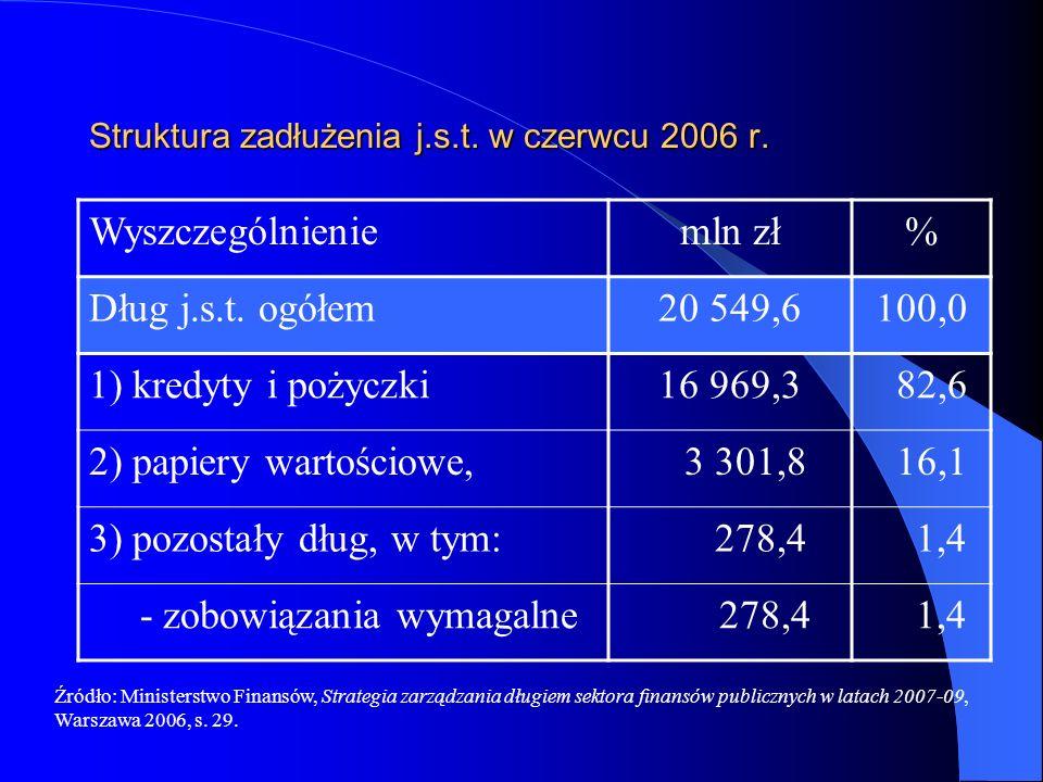 Struktura zadłużenia j.s.t. w czerwcu 2006 r.