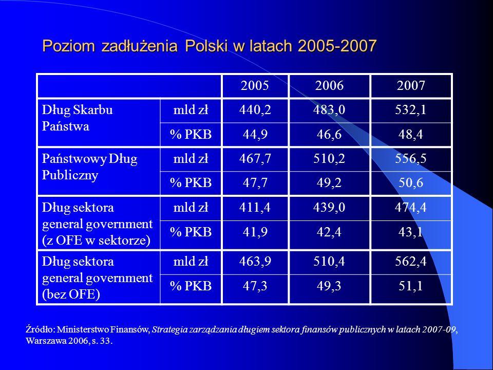 Poziom zadłużenia Polski w latach 2005-2007