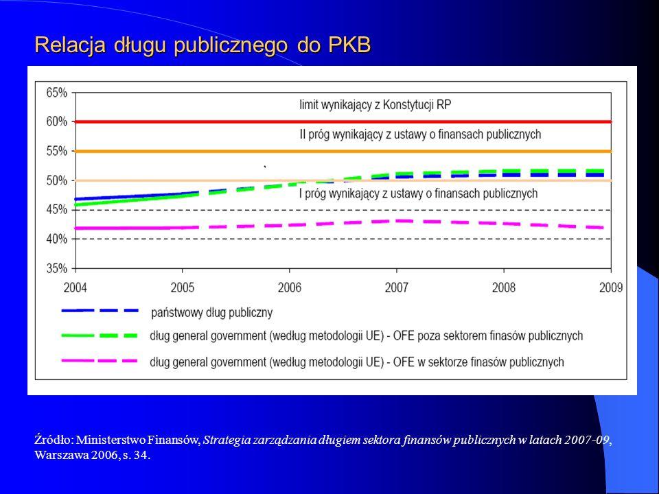 Relacja długu publicznego do PKB