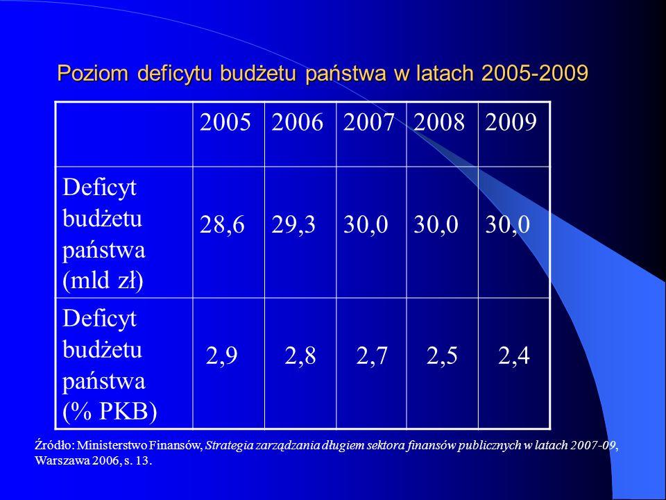 Poziom deficytu budżetu państwa w latach 2005-2009