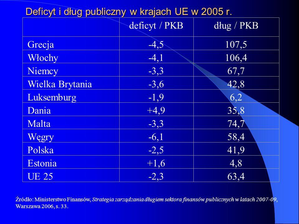 Deficyt i dług publiczny w krajach UE w 2005 r.