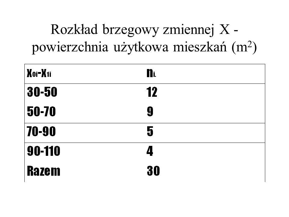 Rozkład brzegowy zmiennej X - powierzchnia użytkowa mieszkań (m2)