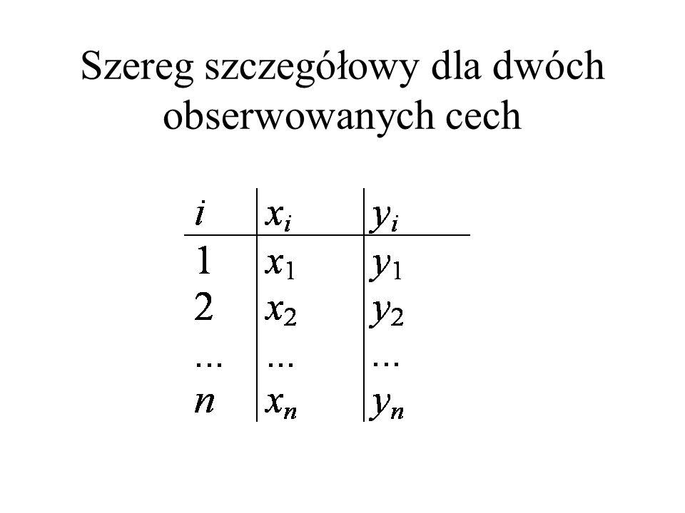 Szereg szczegółowy dla dwóch obserwowanych cech