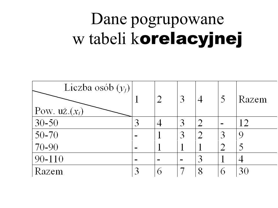 Dane pogrupowane w tabeli korelacyjnej