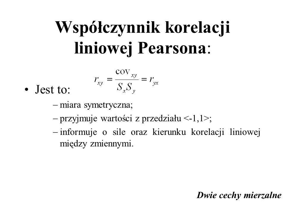 Współczynnik korelacji liniowej Pearsona: