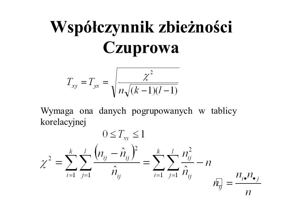 Współczynnik zbieżności Czuprowa