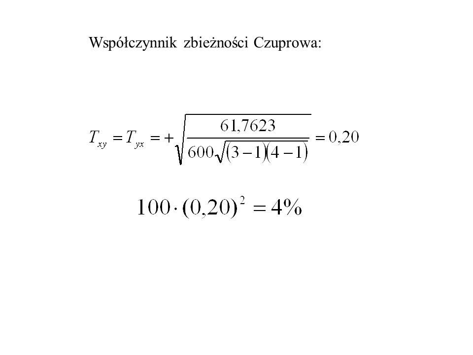 Współczynnik zbieżności Czuprowa: