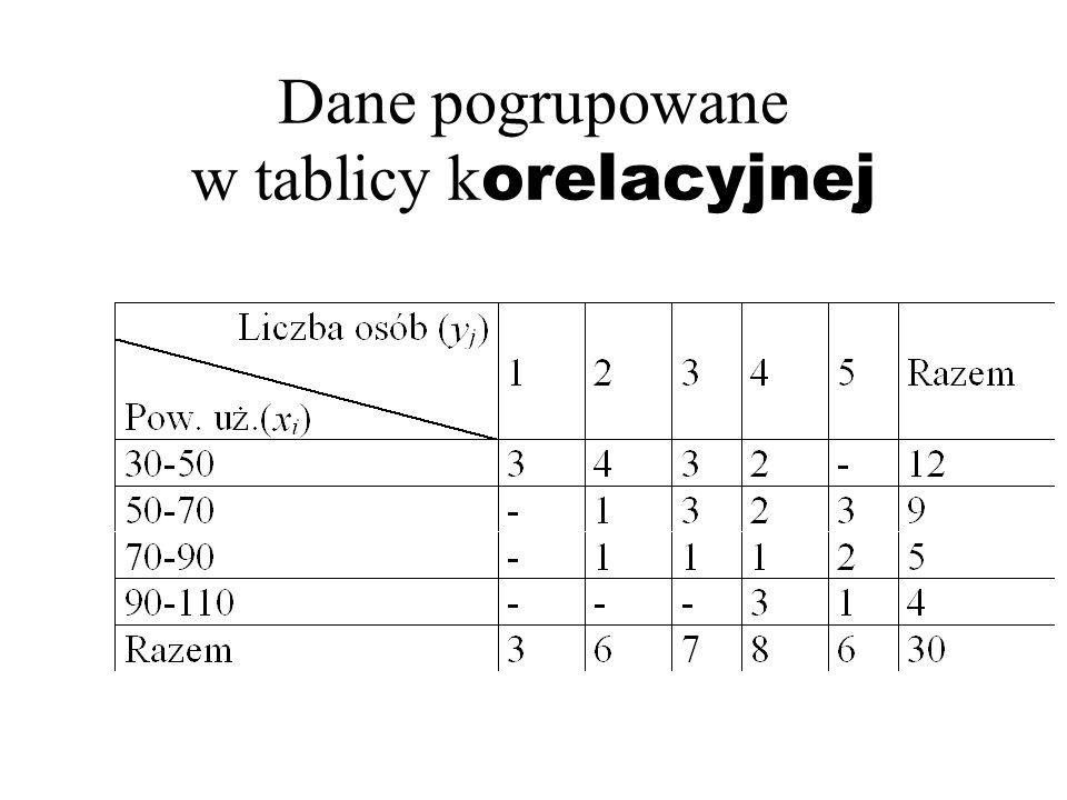 Dane pogrupowane w tablicy korelacyjnej