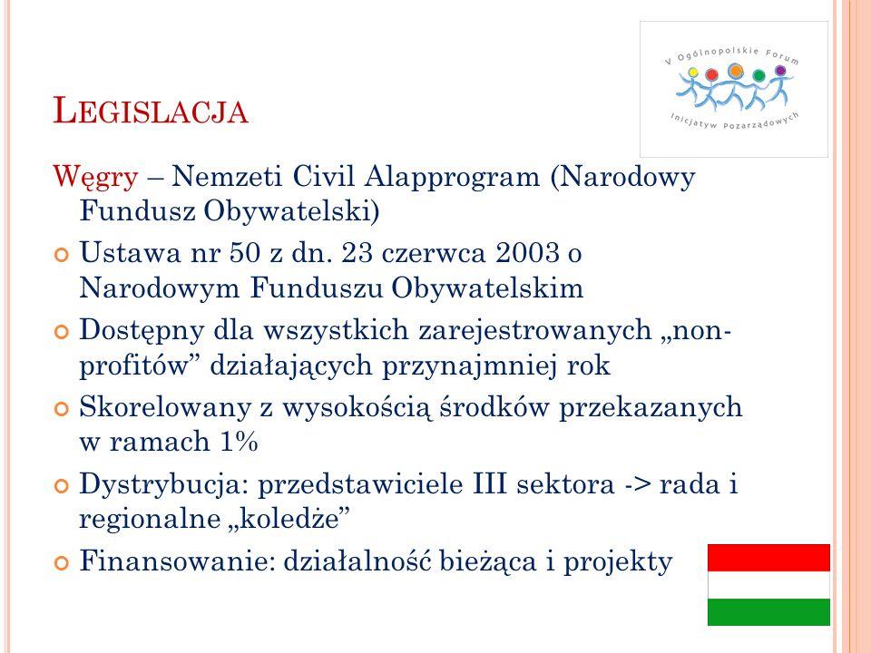 Legislacja Węgry – Nemzeti Civil Alapprogram (Narodowy Fundusz Obywatelski) Ustawa nr 50 z dn. 23 czerwca 2003 o Narodowym Funduszu Obywatelskim.