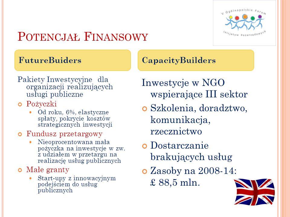 Potencjał Finansowy Inwestycje w NGO wspierające III sektor