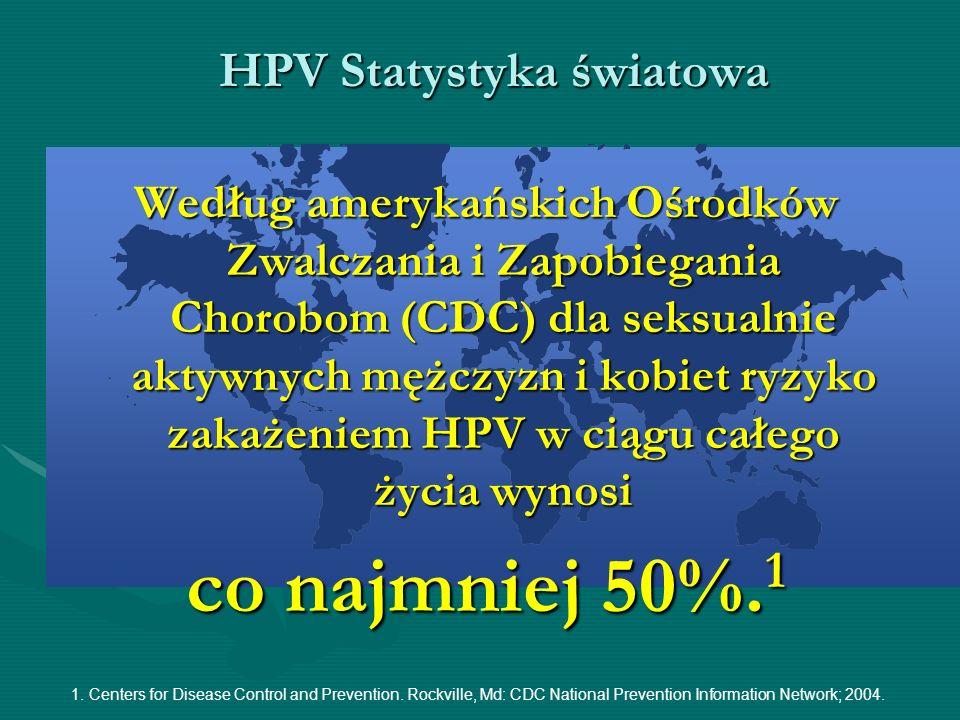 HPV Statystyka światowa