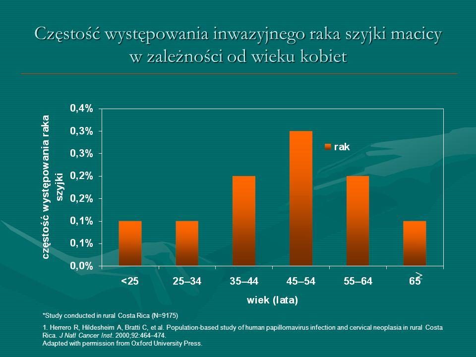 Częstość występowania inwazyjnego raka szyjki macicy w zależności od wieku kobiet