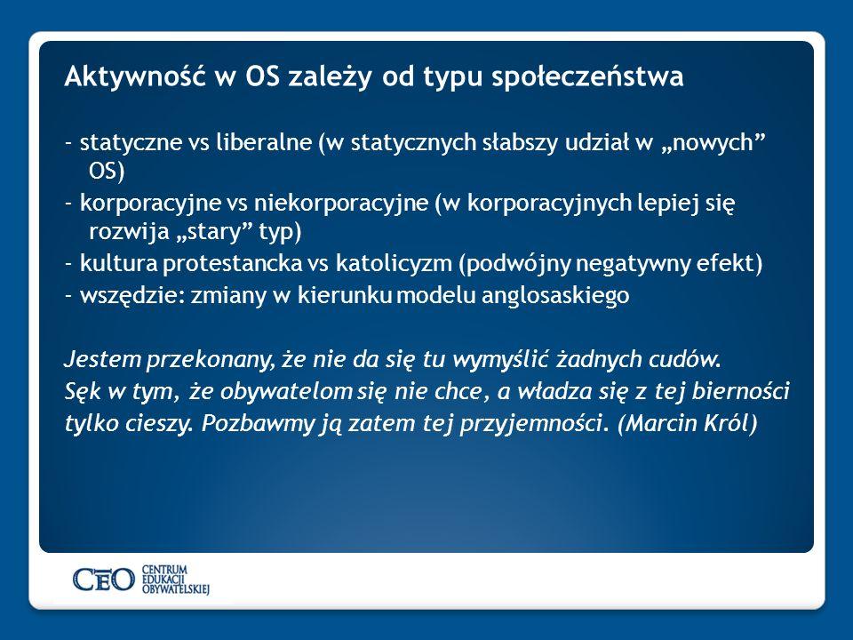 Aktywność w OS zależy od typu społeczeństwa