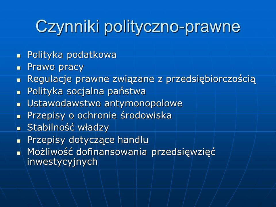 Czynniki polityczno-prawne