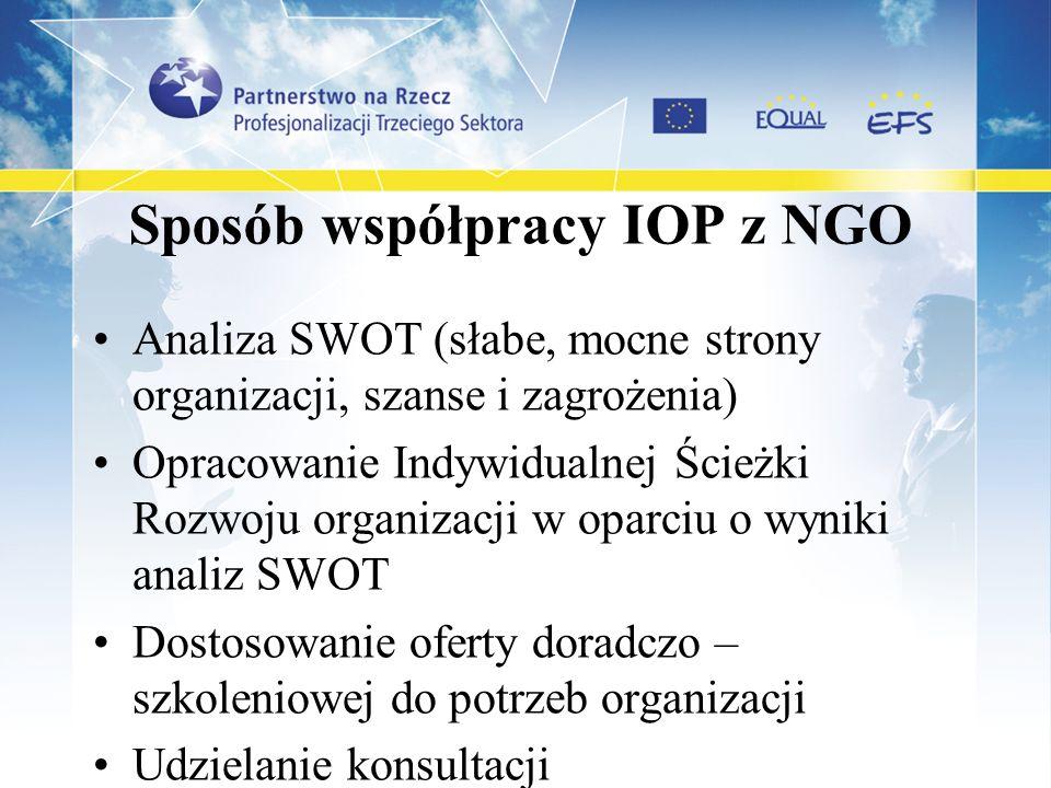 Sposób współpracy IOP z NGO