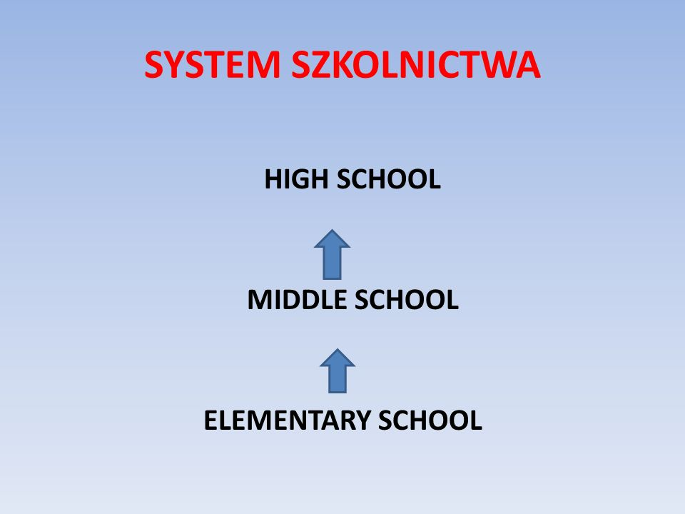 SYSTEM SZKOLNICTWA HIGH SCHOOL MIDDLE SCHOOL ELEMENTARY SCHOOL