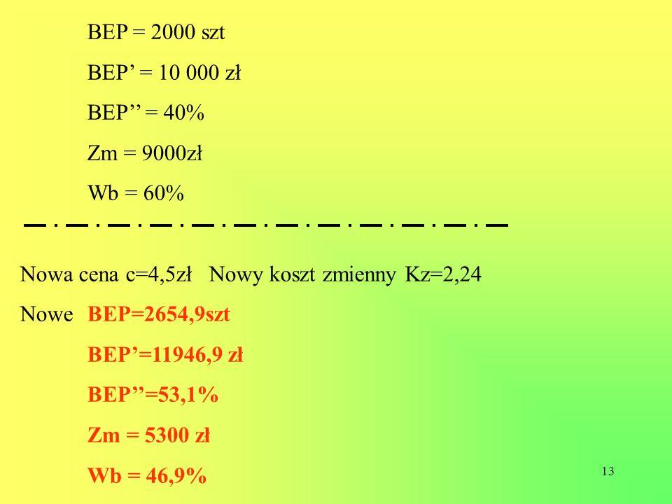 BEP = 2000 szt BEP' = 10 000 zł. BEP'' = 40% Zm = 9000zł. Wb = 60% Nowa cena c=4,5zł Nowy koszt zmienny Kz=2,24.