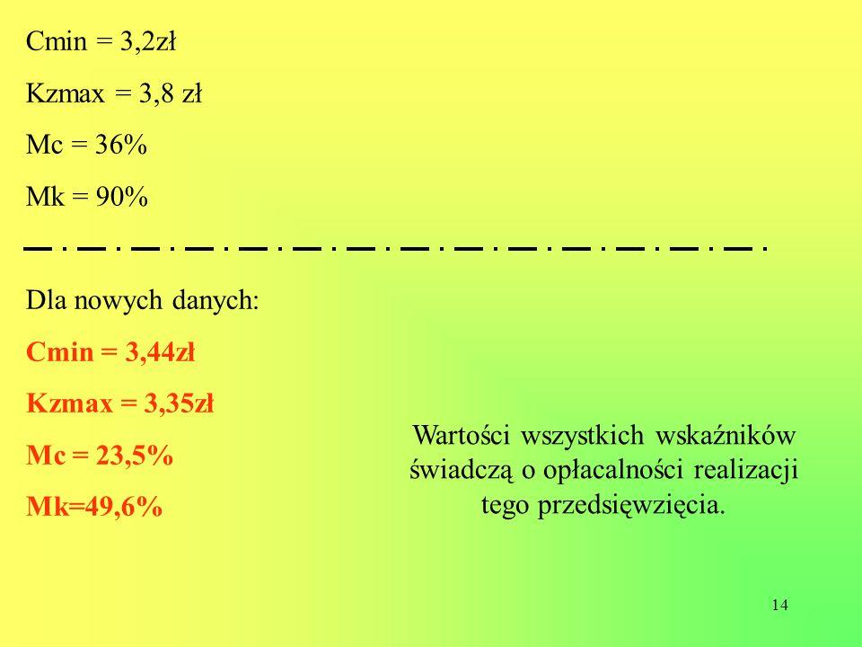 Cmin = 3,2zł Kzmax = 3,8 zł. Mc = 36% Mk = 90% Dla nowych danych: Cmin = 3,44zł. Kzmax = 3,35zł.