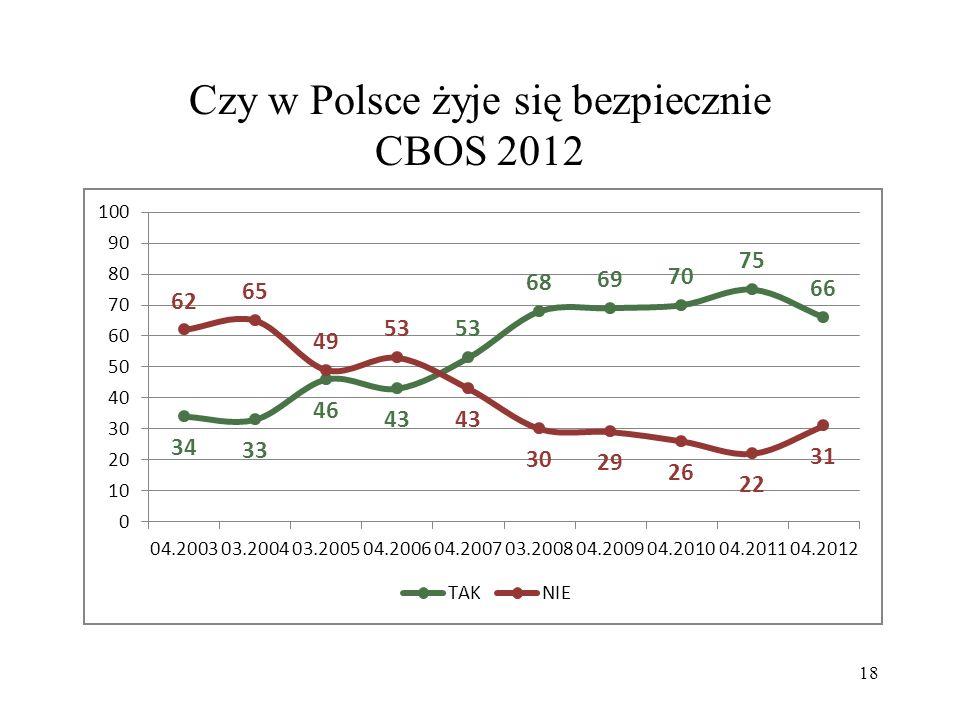 Czy w Polsce żyje się bezpiecznie CBOS 2012