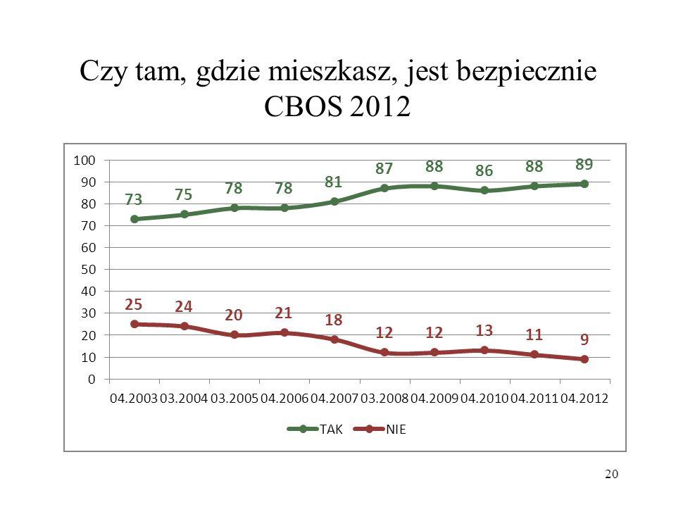 Czy tam, gdzie mieszkasz, jest bezpiecznie CBOS 2012