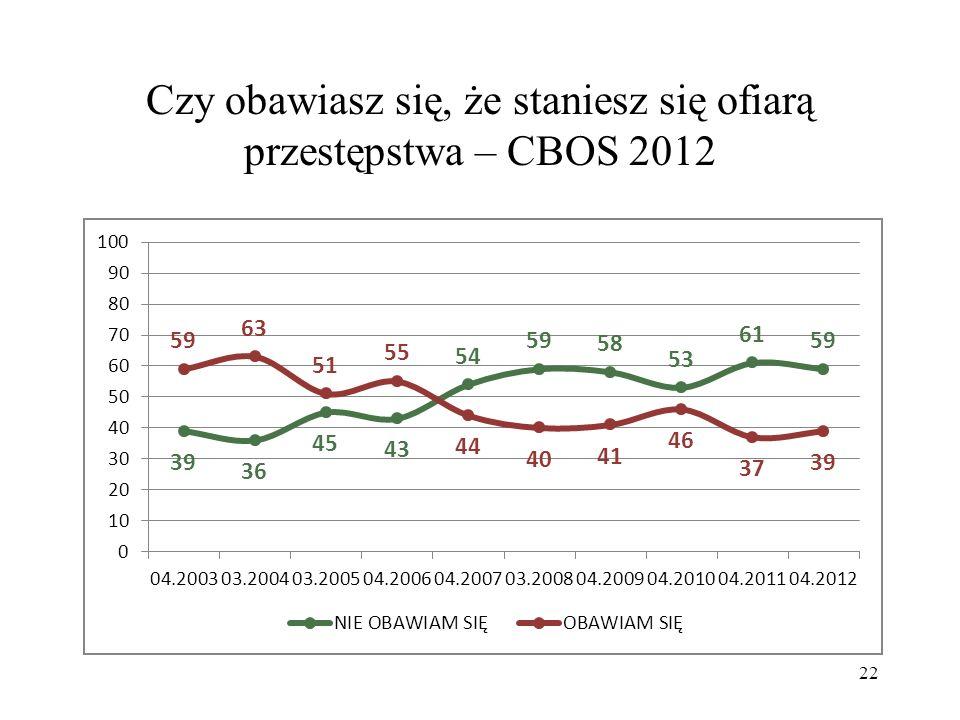 Czy obawiasz się, że staniesz się ofiarą przestępstwa – CBOS 2012