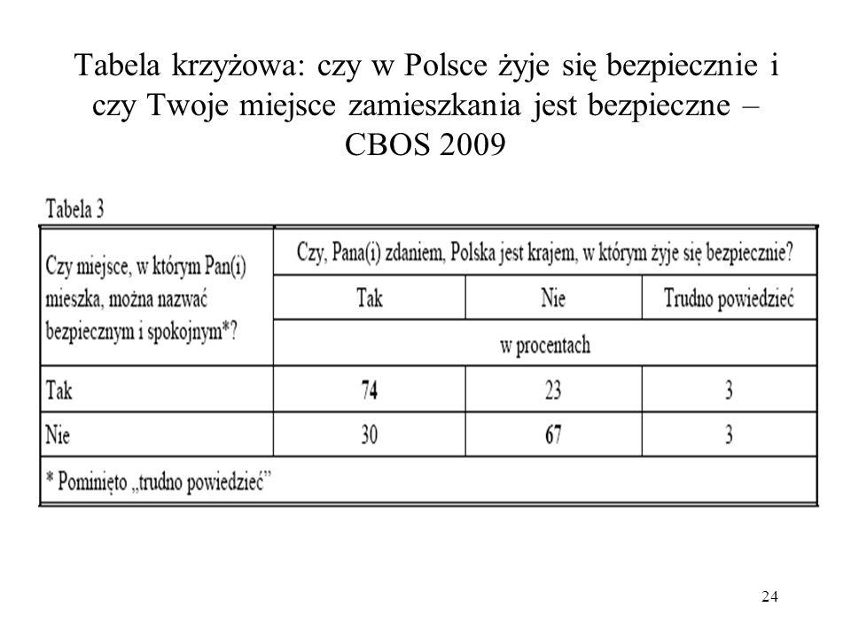Tabela krzyżowa: czy w Polsce żyje się bezpiecznie i czy Twoje miejsce zamieszkania jest bezpieczne – CBOS 2009