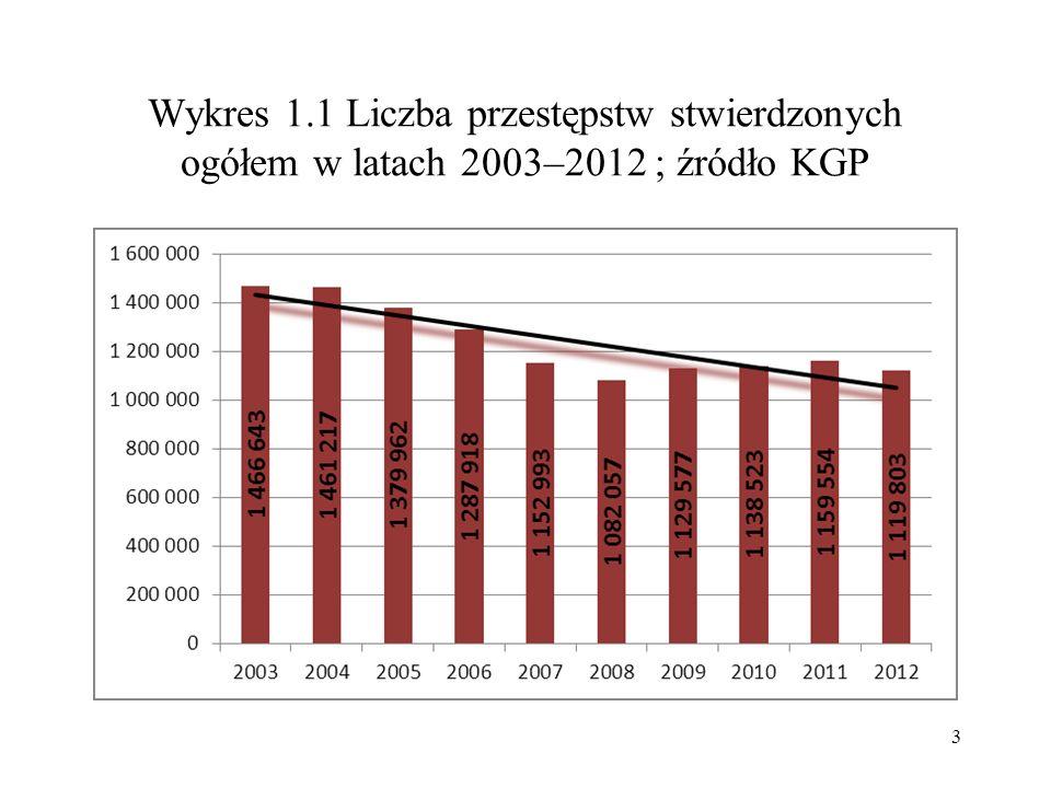Wykres 1.1 Liczba przestępstw stwierdzonych ogółem w latach 2003–2012 ; źródło KGP