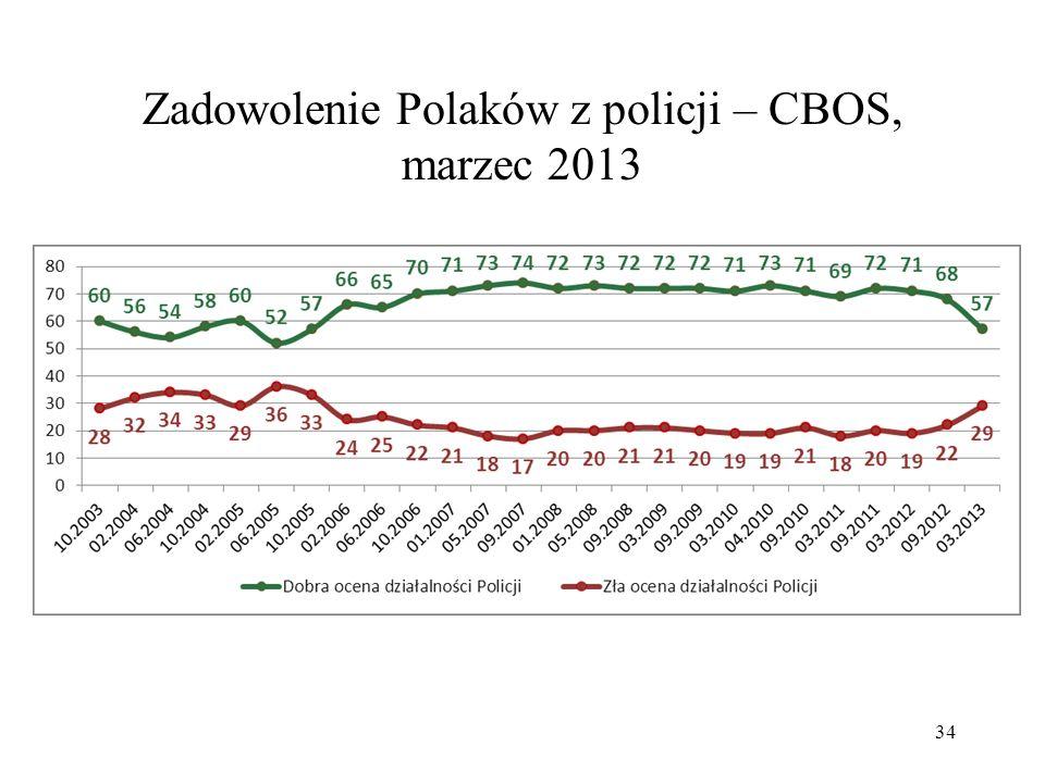 Zadowolenie Polaków z policji – CBOS, marzec 2013