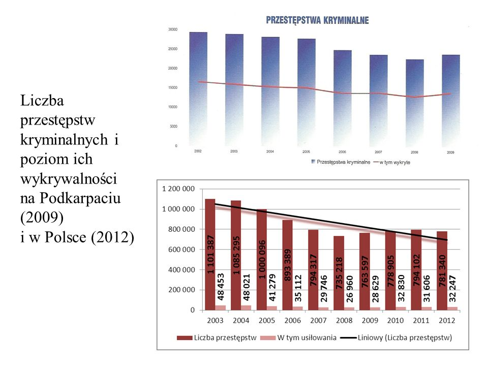 Liczba przestępstw kryminalnych i poziom ich wykrywalności na Podkarpaciu (2009) i w Polsce (2012)