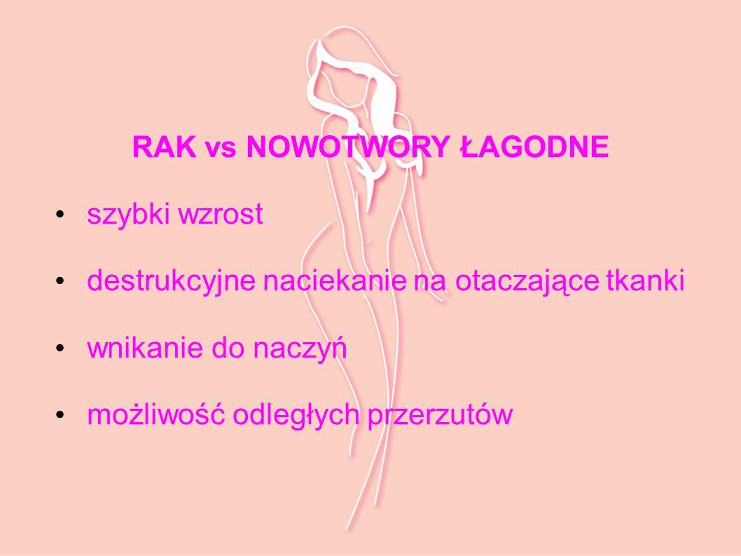 RAK vs NOWOTWORY ŁAGODNE
