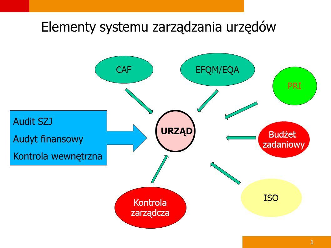Elementy systemu zarządzania urzędów